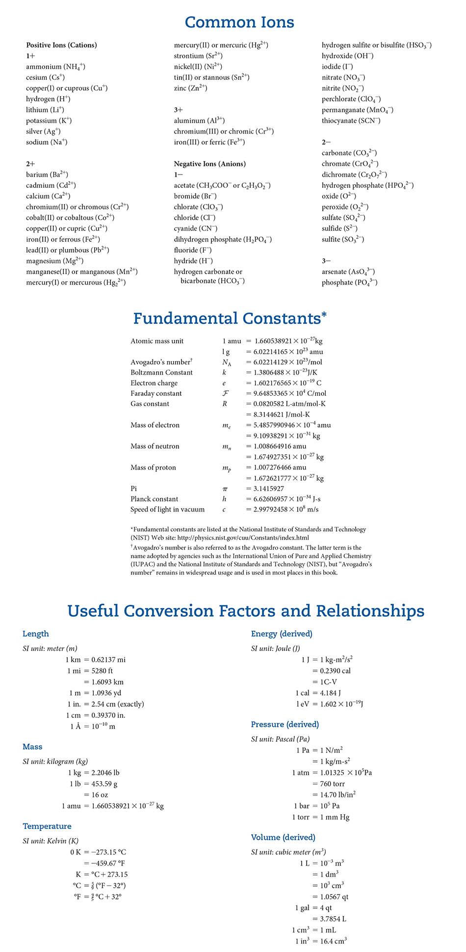 Masteringchemistry Constants