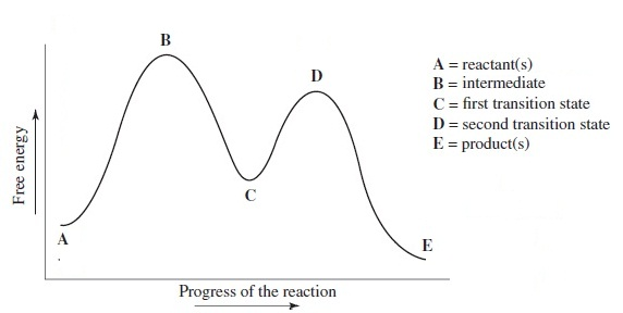 Solved Choose The Correct Reaction Coordinate Diagram For