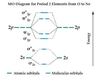 c2- molecular orbital diagram | Diarra