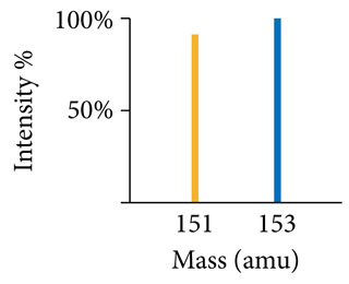 Solved: Use The Mass Spectrum Of Europium To Determine The ...