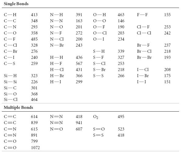Solved: Average Bond Enthalpies (kJ/mol) Use Average Bond ...